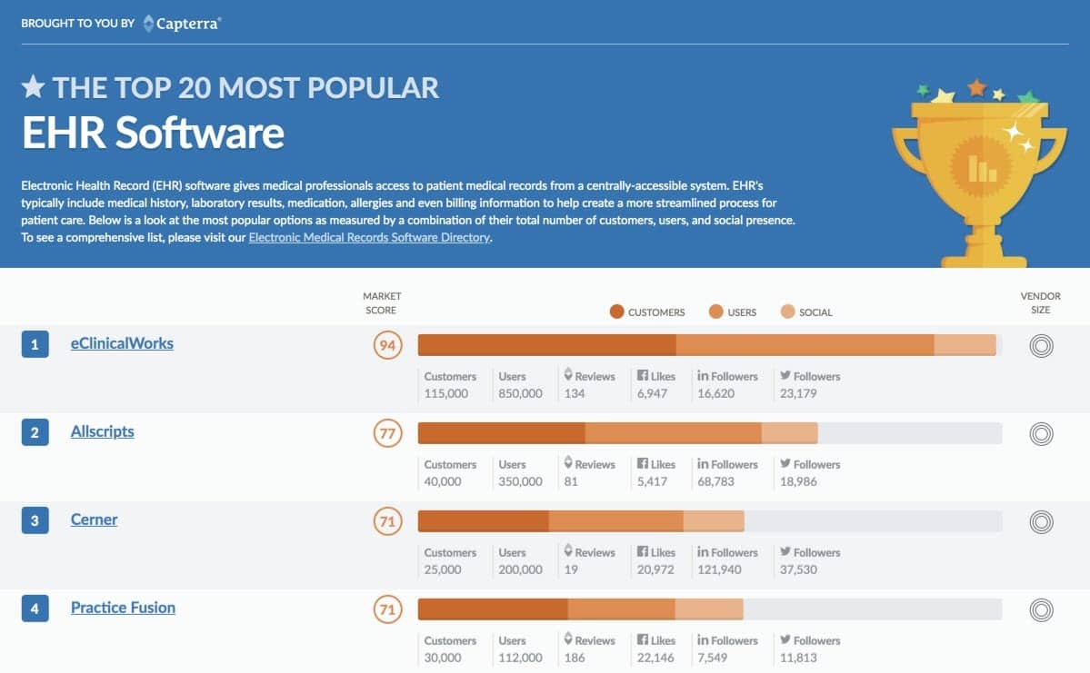 Top 20 Most Popular Electronic Health Records EHRs