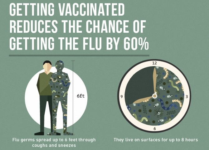 The Flu: Some Years are Worse than Others