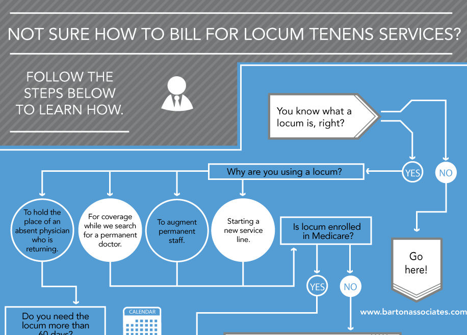 How to Bill for Locum Tenens