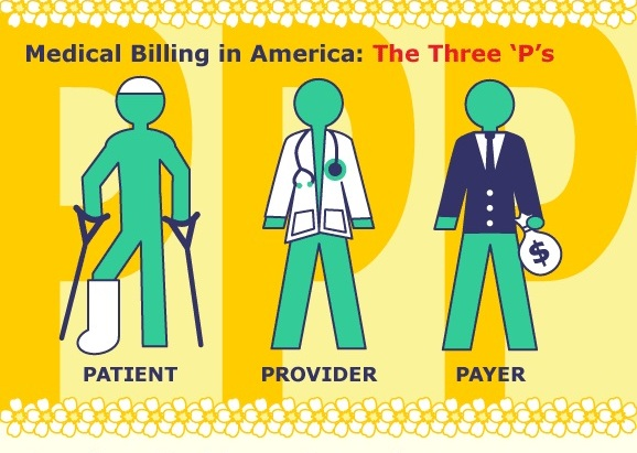 What is Medical Billing and Coding?
