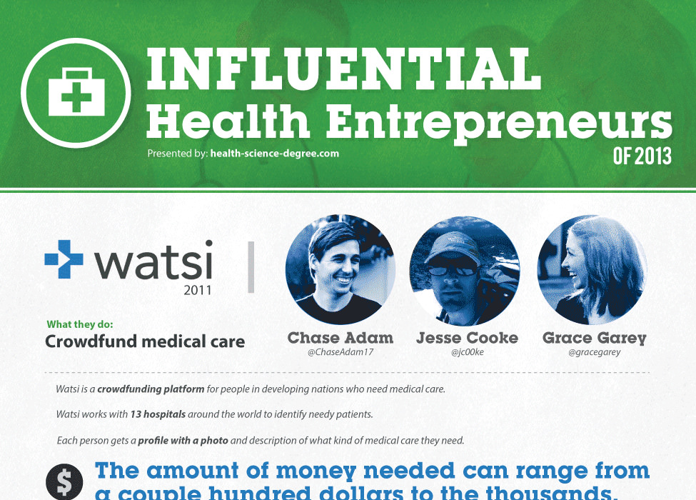 Influential Health Entrepreneurs of 2013