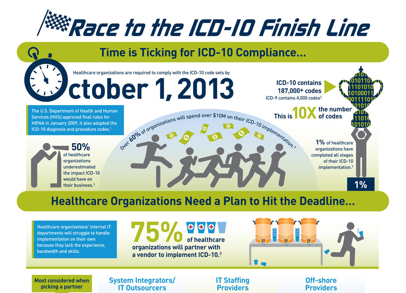 Race to the ICD-10 Finish Line