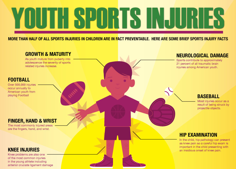 Back to School – Youth Sports Injuries