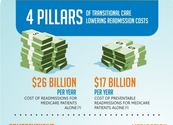Four Pillars of Transitional Care Lowering Hospital Readmission Costs
