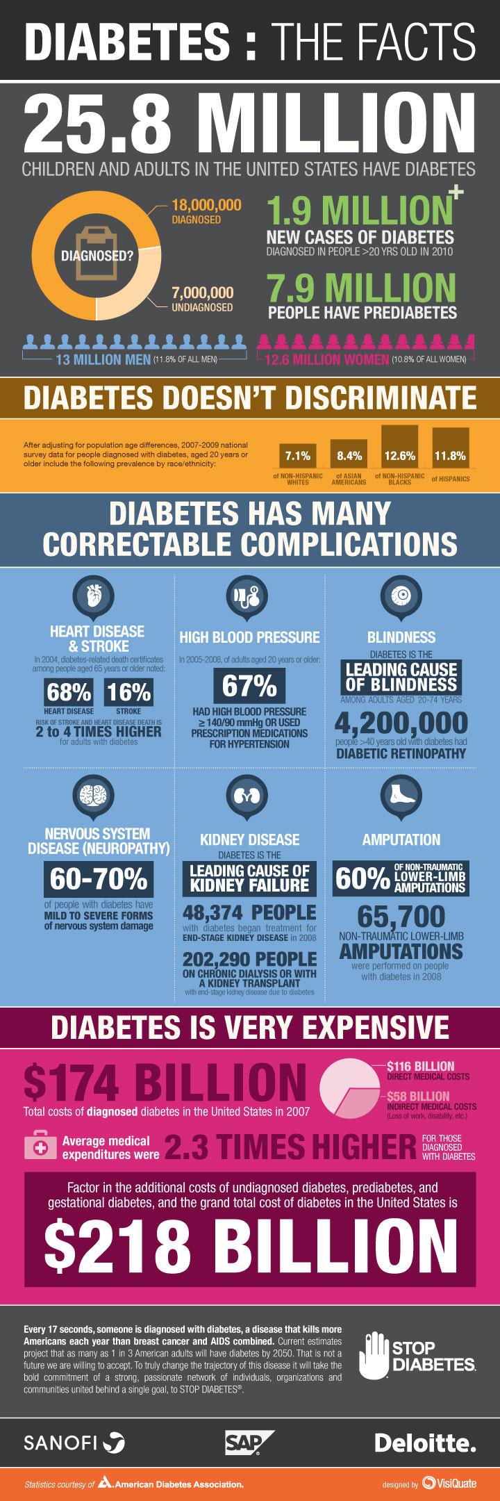 Diabetes Awareness Infographic