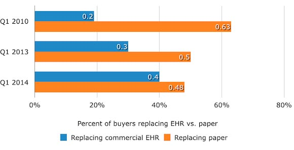 Percentage of Doctors Replacing EHR vs. Paper
