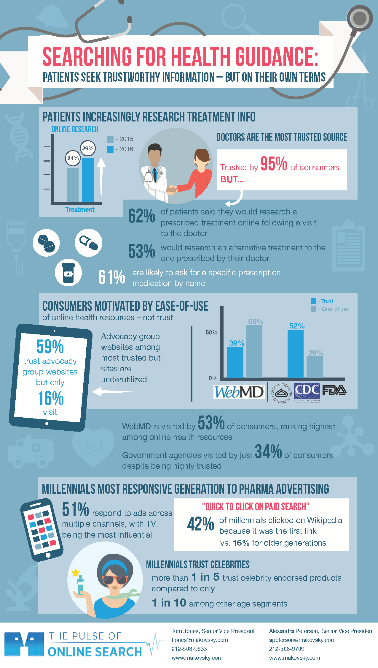 Makovsky Health - Searching for Health Guidance Infographic
