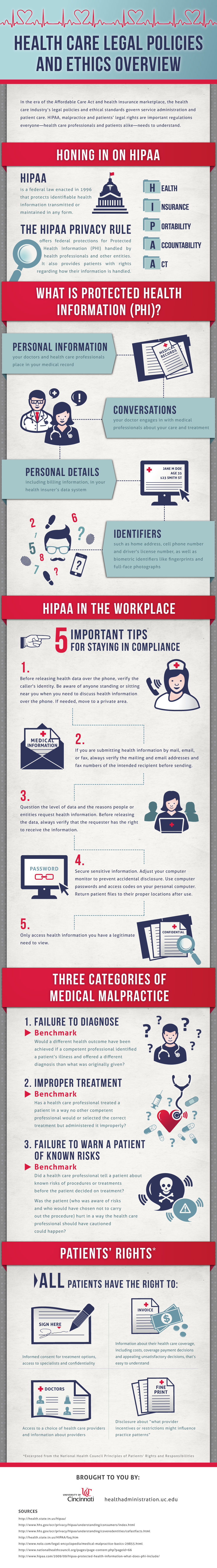 Healthcare Legal Policies Infographic