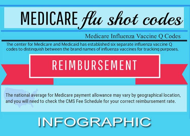 Medicare Q Code Flu Vaccine Infographic