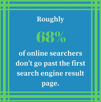 68% of Online Searchers Don't Go Past the First search Engine Result Page