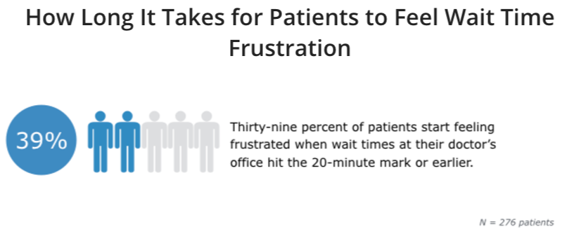 How long it takes for patients to feel wait time frustration